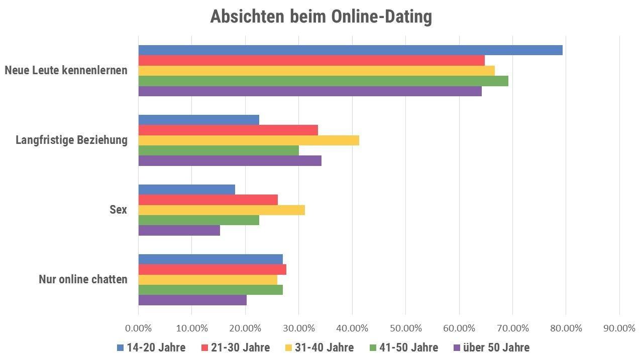 Neue websites für online-dating
